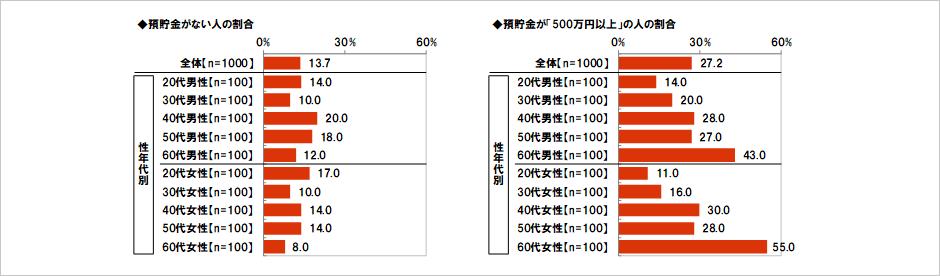 "<img src=""puppy.jpg"" alt=""預貯金がない、500万円以上ある人の割合。"">"